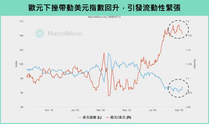 圖2(圖片來源:財經M平方)