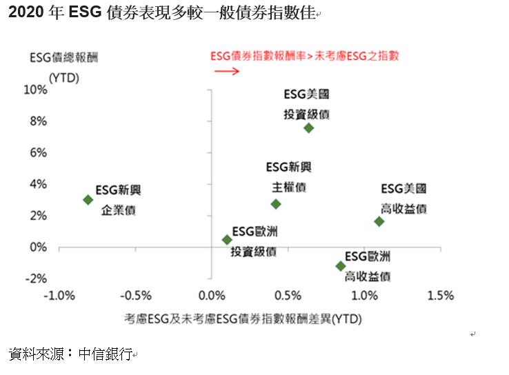 20200911-2020年ESG債券表現多較一般債券指數佳(中信銀行提供)