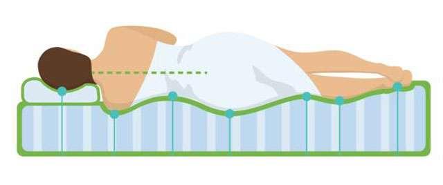 圖一、獨立筒式的床墊能讓下凹處貼合身體的曲線,睡起來更服貼。(圖/Rockymountainsavings)