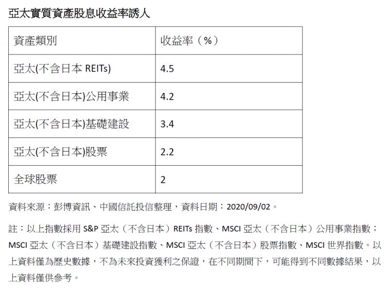 20200912-亞太實質資產股息收益率誘人。(中國信託提供)