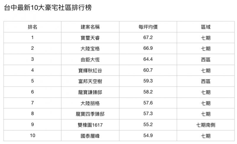 20200914-台中最新10大豪宅社區排行榜。(資料來源:104實價網、樂居/製表:林喬慧)xa