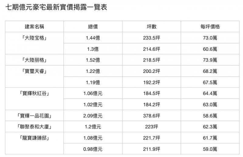 20200914-七期億元豪宅最新實價揭露一覽表。(資料來源:內政部、104實價、樂居網/製表:林喬慧)xa