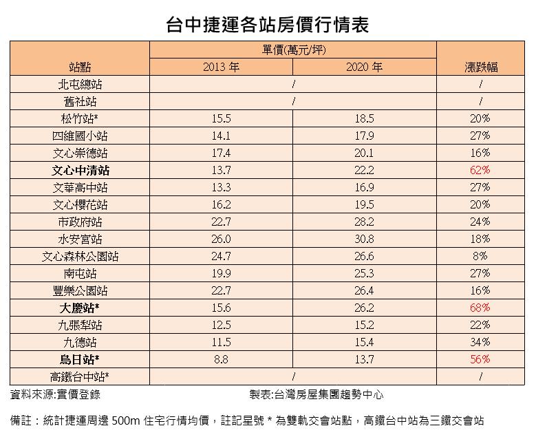 20200914-台中捷運各站房價行情表。(資料來源:實價登錄;製表:台灣房屋集團趨勢中心)