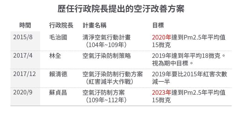 20200914-SMG0034-E01-朱淑娟專欄_歷任行政院長提出的空汙改善方案