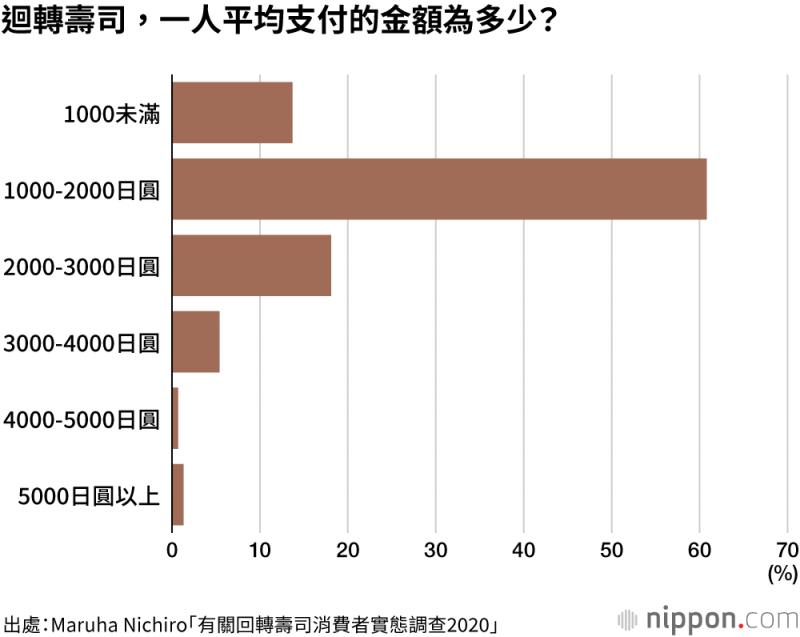 在迴轉壽司店中,平均一人支付的金額,落在「1000-2000日圓」的區間者最多,佔60.8%。(圖/作者提供)