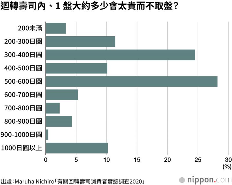 迴轉壽司一盤超過538日圓,消費者就會覺得太貴而不敢取盤。(圖/作者提供)