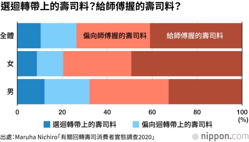 儘管迴轉壽司便宜又方便,不過有七成以上的受試者表示,還是偏愛師傅握的壽司。(圖/作者提供)