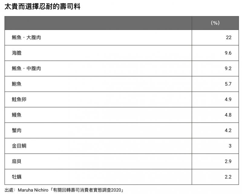 民眾對於鮪魚的大腹肉有最高的價格接受度。(圖/作者提供)
