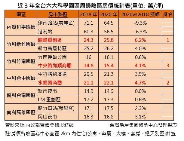 20200915-2020全台科學園區房價表。(資料來源:內政部實價登錄服務網,台灣房屋提供)