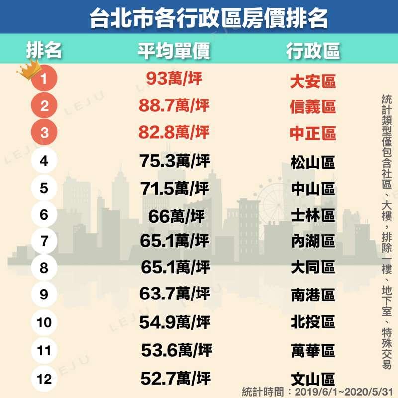 近一年房價最高為大安區,每坪約93萬;信義區排名第二,每坪約88.7萬;第三名則是中正區,每坪約82.8萬。(圖/作者提供)