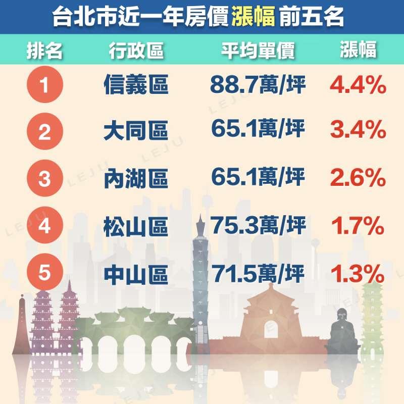 台北市近一年房價漲幅,以信義區4.4%漲幅最高,其次為大同區3.4%,第三則是內湖區2.6%。(圖/作者提供)