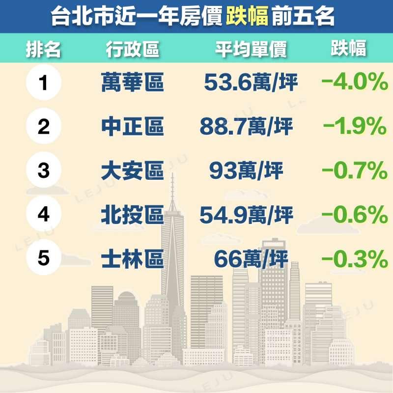台北市房價下跌最多的行政區為萬華區,一年跌幅約4%;第二則是中正區,跌幅約1.9%。而三、四、五名的區域,房價跌幅都不到1%。(圖/作者提供)