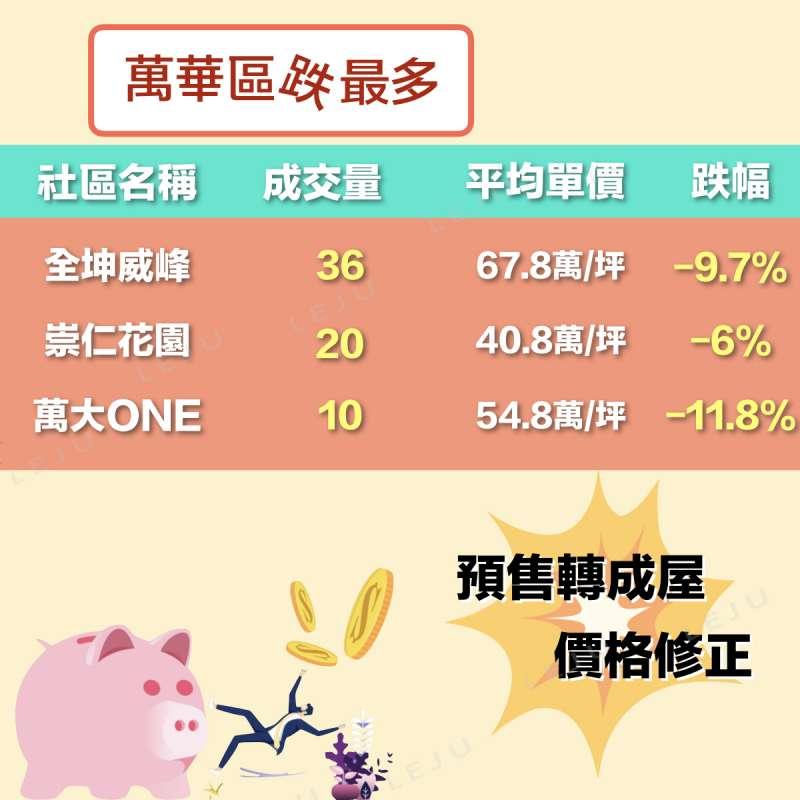 萬華區和大同區都是台北市舊城區,但從預售轉成屋的價格修正來看,萬華區房市發展潛力不如想像來得好。(圖/作者提供)