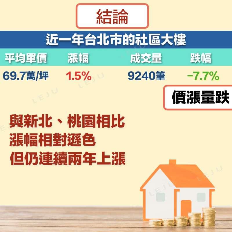 台北市社區大樓整體雖呈現價漲量跌,不過與新北市、桃園市相比,台北市的漲幅相對遜色。(圖/作者提供)
