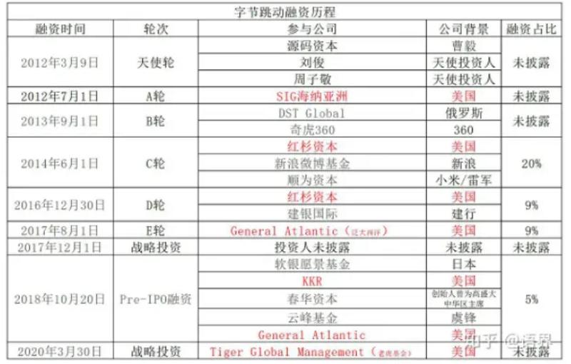 20200915-中國字節跳動有多位外國股東,其「融資佔比」=投資入股的比例與條件,很可以推敲。 (資料照,作者提供)