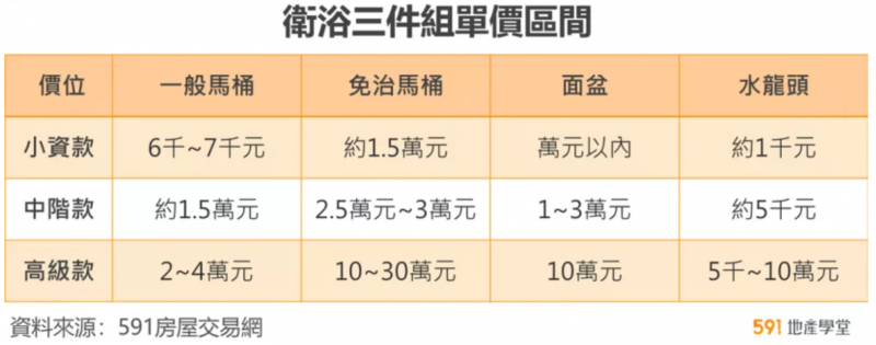 (圖/591房屋交易網)