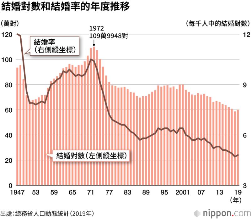 1972年,日本結婚對數達109萬9984萬對的高峰,之後呈現減少趨勢。(圖/作者提供)