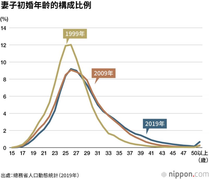25歲是女性初婚年齡的高峰,不過20-24歲之間結婚人數的減少,意味著女性初婚年齡出現延後的現象。(圖/作者提供)