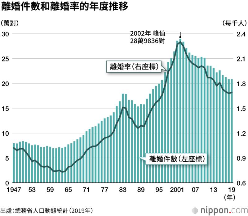 近幾年,日本再婚人數雖無太大變動,不過與1995年相比,丈夫和妻子再婚比例分別上升了6.5%和5.3%。(圖/作者提供)
