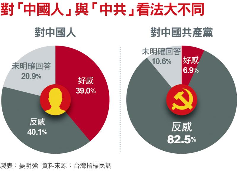 對「中國人」與「中共」看法大不同