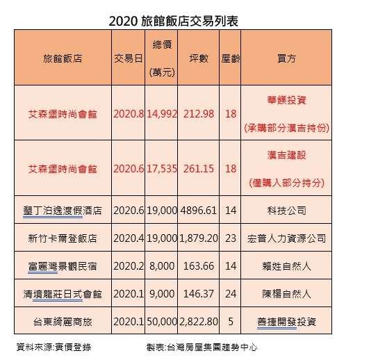 20200916-2020旅館飯店交易列表。(台灣房屋提供)