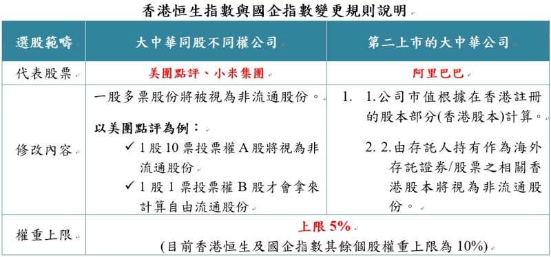 20200916-香港恒生指數與國企指數變更規則說明。(資料來源:恒生指數公司、富邦投信整理;資料日期:2020.09.04)