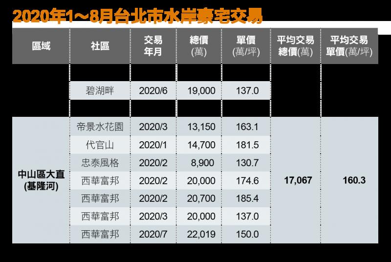 今年台北市水岸豪宅買氣升溫