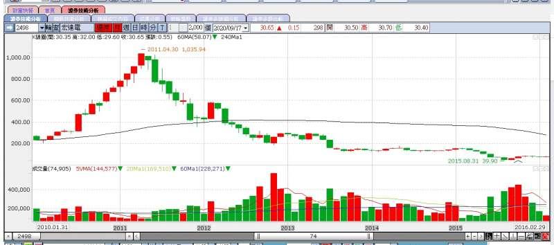 宏達電10年前股價暴起暴落的「造山運動」,除了令許多人印象深刻,也讓新光金慘賠50億之多(圖片來源:永豐金證券e-leader)