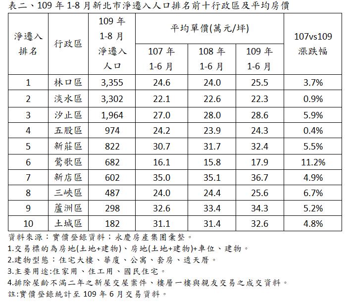 109年1-8月新北市淨遷入人口排名前十行政區及平均房價。