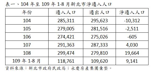104年至109年1-8月新北市淨遷入人口。