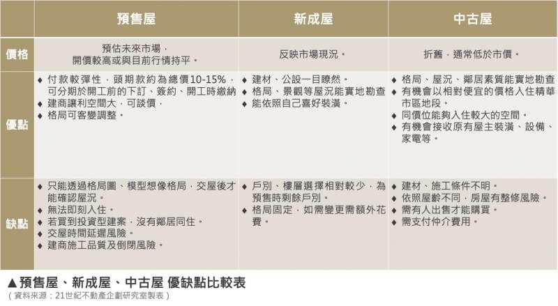 預售屋、新成屋、中古屋,優缺點比較(21世紀不動產提供)