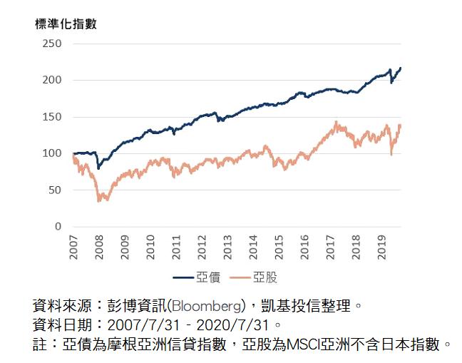 2020918-亞債比亞股更能參與亞洲成長機會。
