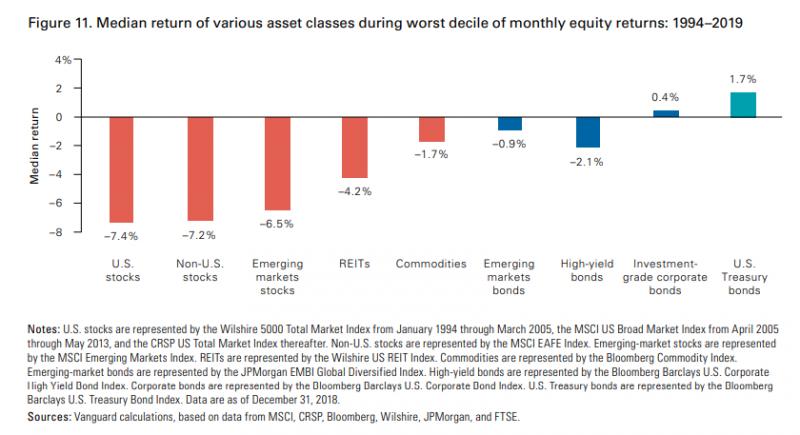 股票、房地產等資產下跌時(紅橘色),美國政府公債反而上漲1.7%。(圖片來源:作者)