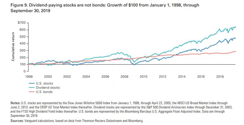 高配息型的股票與大盤的走勢高度相關,走勢通常一致。(圖片來源:作者)