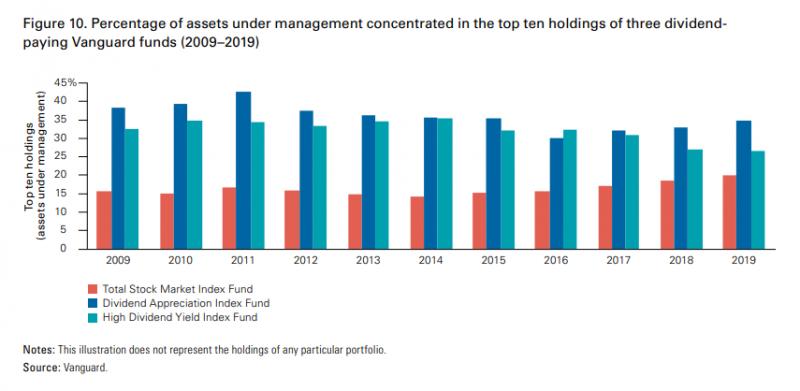 Vanguard三種基金的前十大持股比例。(圖片來源:作者)