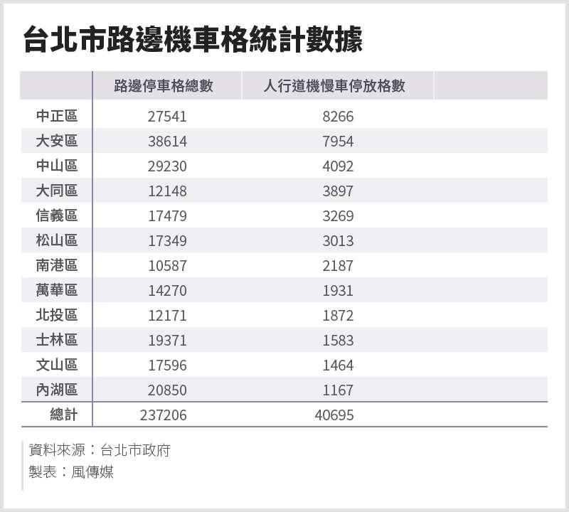 20200920-SMG0034-E01-台北市路邊機車格統計數據