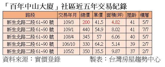 20200921-「百年中山大廈」社區近五年交易紀錄。(資料來源:實價登錄;製表:台灣房屋趨勢中心)