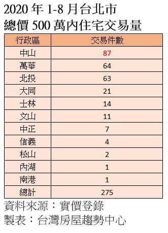 20200921-2020年1-8月台北市總價500萬內住宅交易量。(資料來源:實價登錄;製表:台灣房屋趨勢中心)