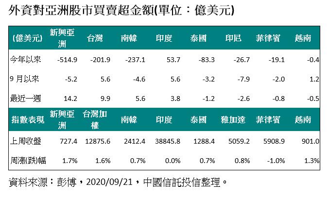 20200921-外資對亞洲股市買賣超金額。(資料來源:彭博,2020年09月21日,中國信託投信整理)