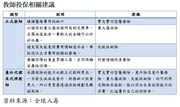 20200921-教師投保相關建議。(資料來源:全球人壽 )
