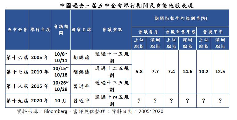 中國過去三屆五中全會舉行期間及會後陸股表現。