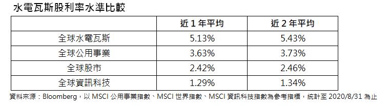 水電瓦斯股利率水準比較。