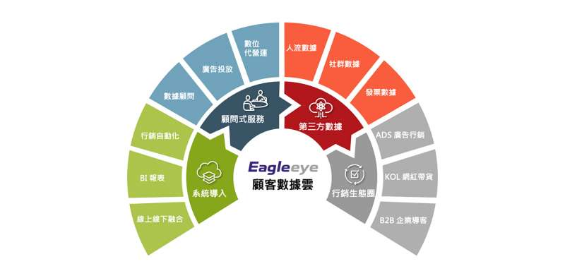 Eagleeye CDP協助企業串連線上線下數據,並有效增長業績,解決營運與行銷不同角色的痛點(圖片來源:紅門互動)