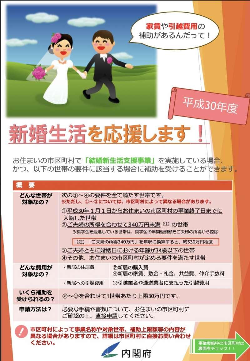 日本內閣府所提供的新婚生活補助原來是30萬日幣。(翻攝內閣府官網)