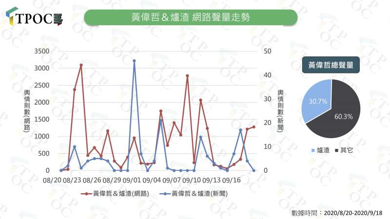 20200922-台南市長黃偉哲與爐渣議題的網路聲量走勢 。(TPOC提供)