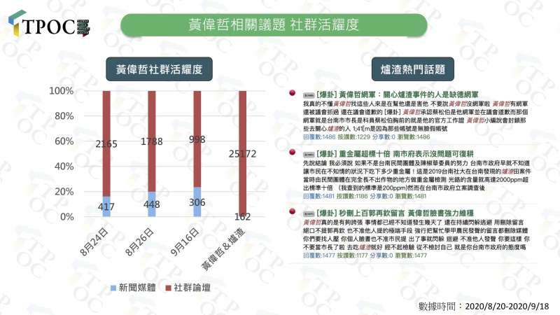 20200922-台南市長黃偉哲相關議題的社群活耀度。(TPOC提供)