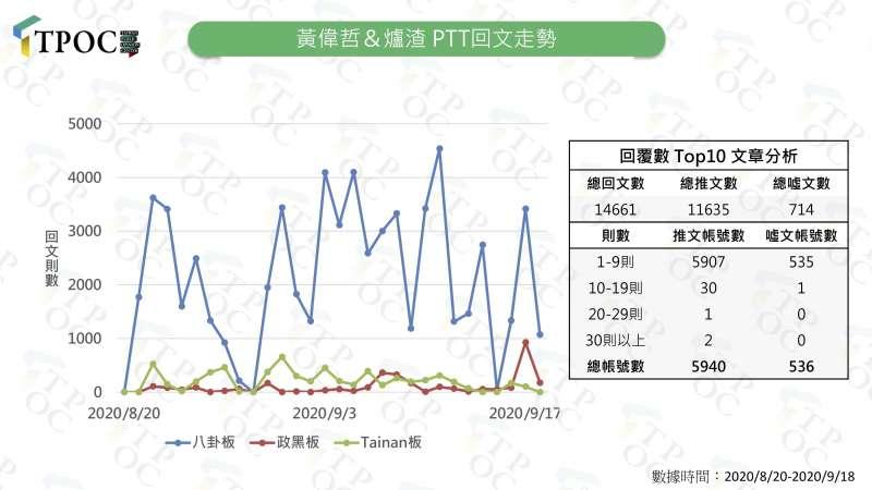 20200922-台南市長黃偉哲和爐渣議題的PTT回文走勢。(TPOC提供)
