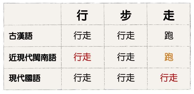大體來說,閩南語的「行」接近國語的「走」,「走」則為國語的「跑」。(圖/研之有物提供)
