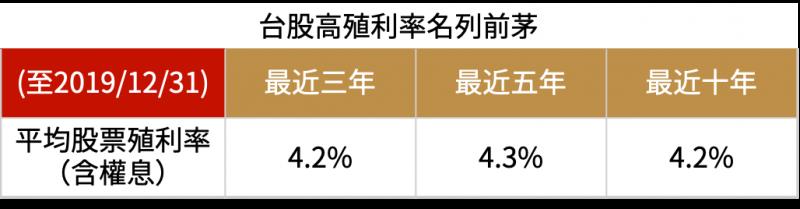 資料來源:台灣證券交易所網站;製表:陳鈞煥