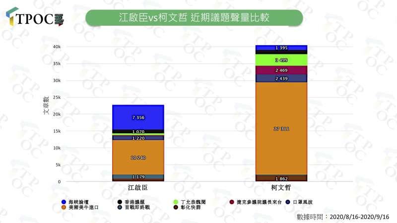 20200923-江啟臣vs柯文哲的近期議題聲量比較。(TPOC提供)